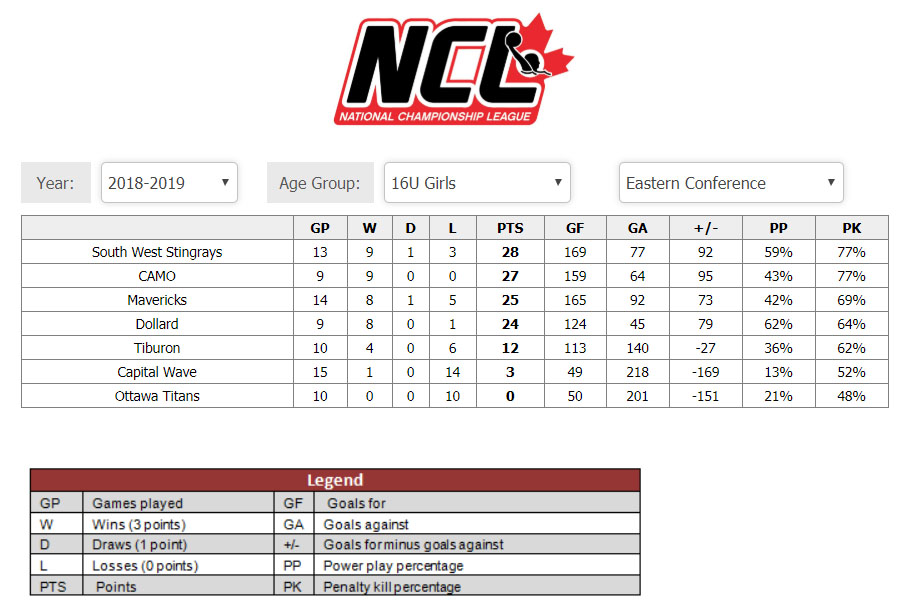 /public/images/common/articles/20190211_-_NCL_-_U16G_-_Eastern_Conference_Standings.jpg