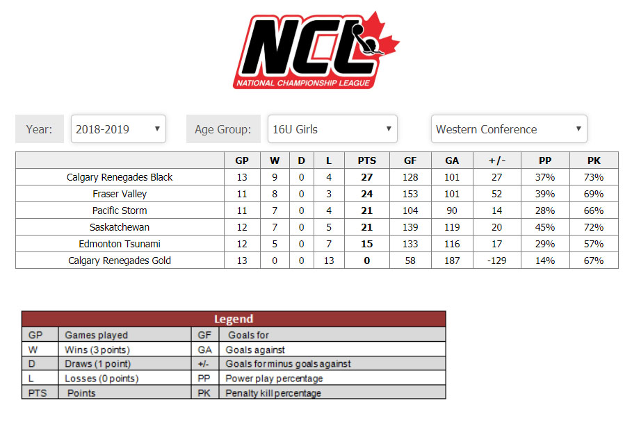 /public/images/common/articles/20190211_-_NCL_-_U16G_-_Western_Conference_Standings.jpg