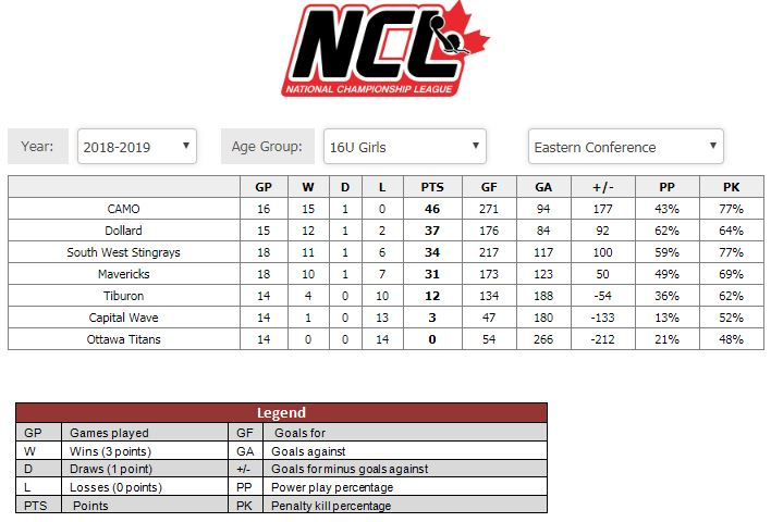 /public/images/common/articles/20190305_-_NCL_-_U16G_-_Eastern_Conference_Standings.jpg